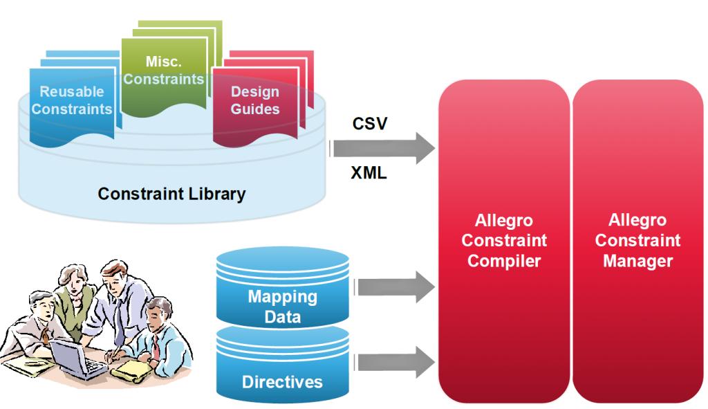 Allegro PCB Designer